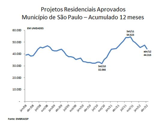 Projetos Residenciais Aprovados - Acmulado 12 meses
